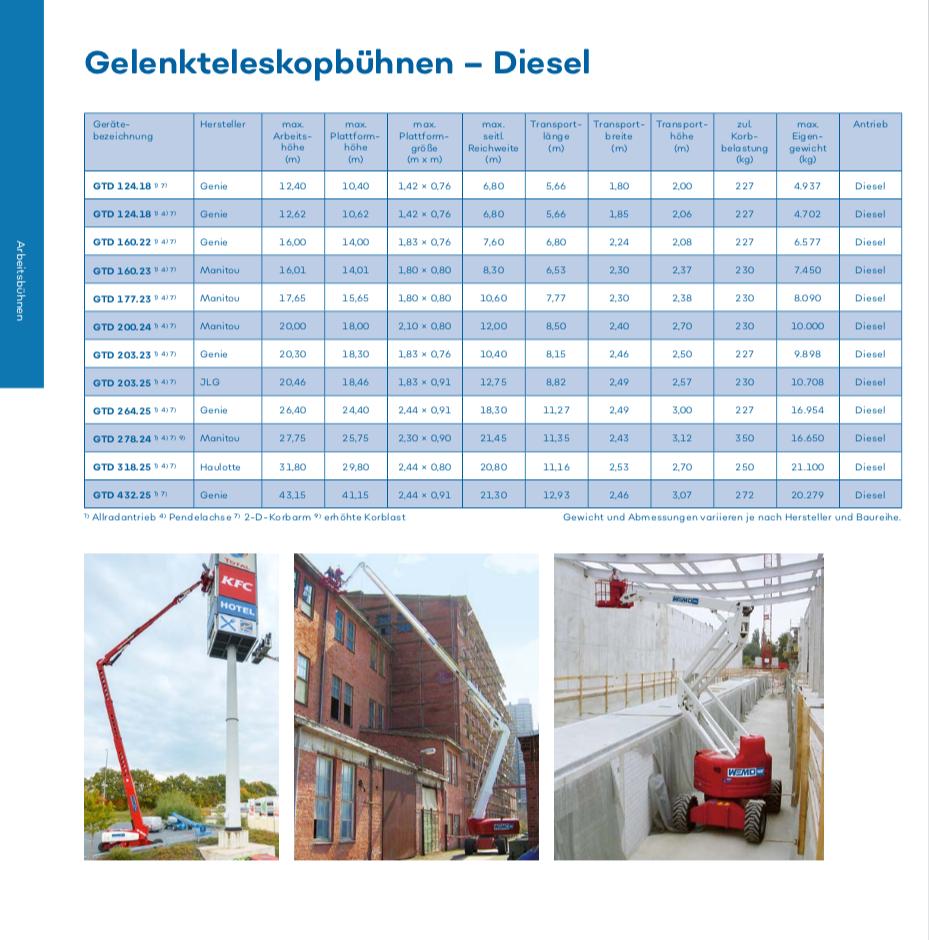wemo-tec-gelenkteleskopbuehnen-diesel