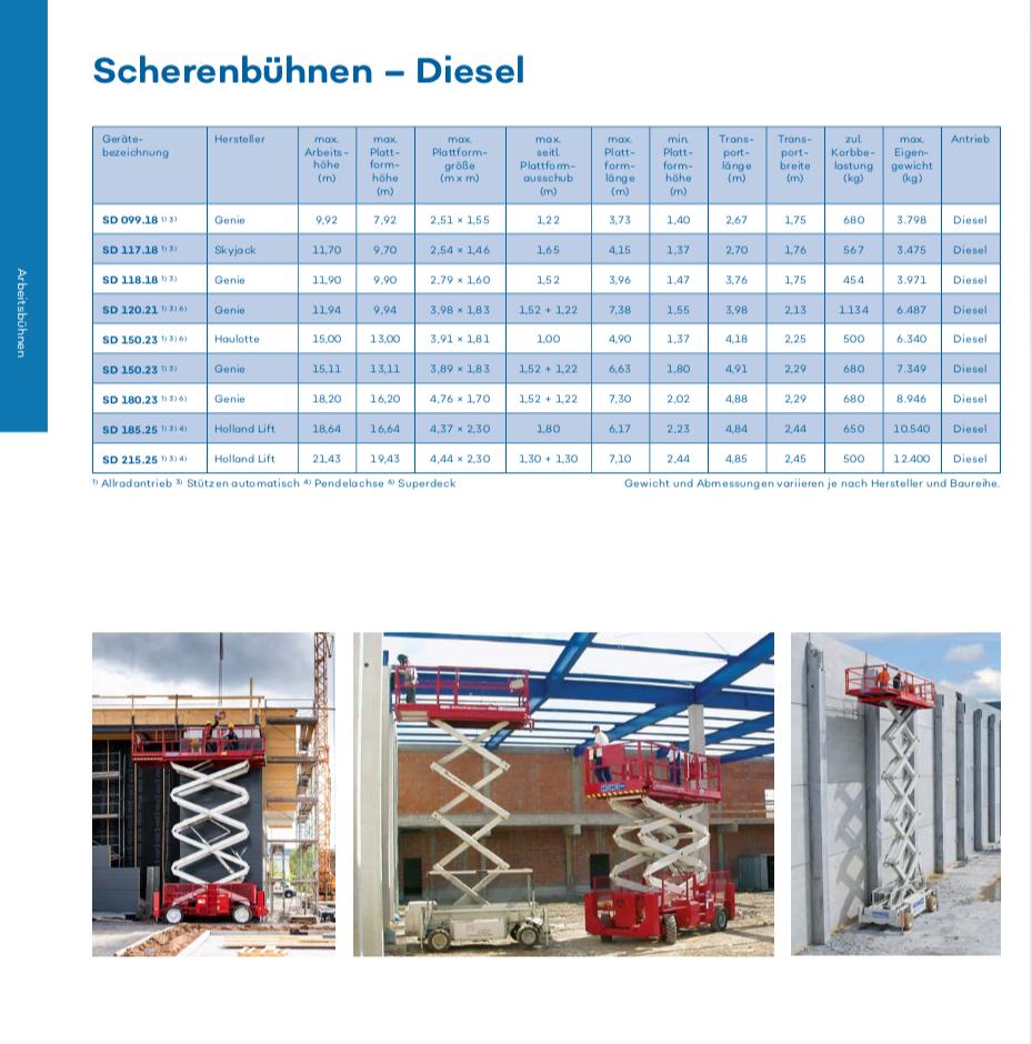wemo-tec-scherenbühnen-diesel